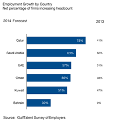 Gulf jobs creation forecast 2014