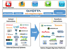 "diyotta elt hadoop mapr etl ""data integration"" ""big data"""