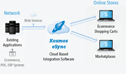 Kosmos eSync Hybrid Integration Platform