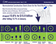 Reed Construction Data Industry Snapshots