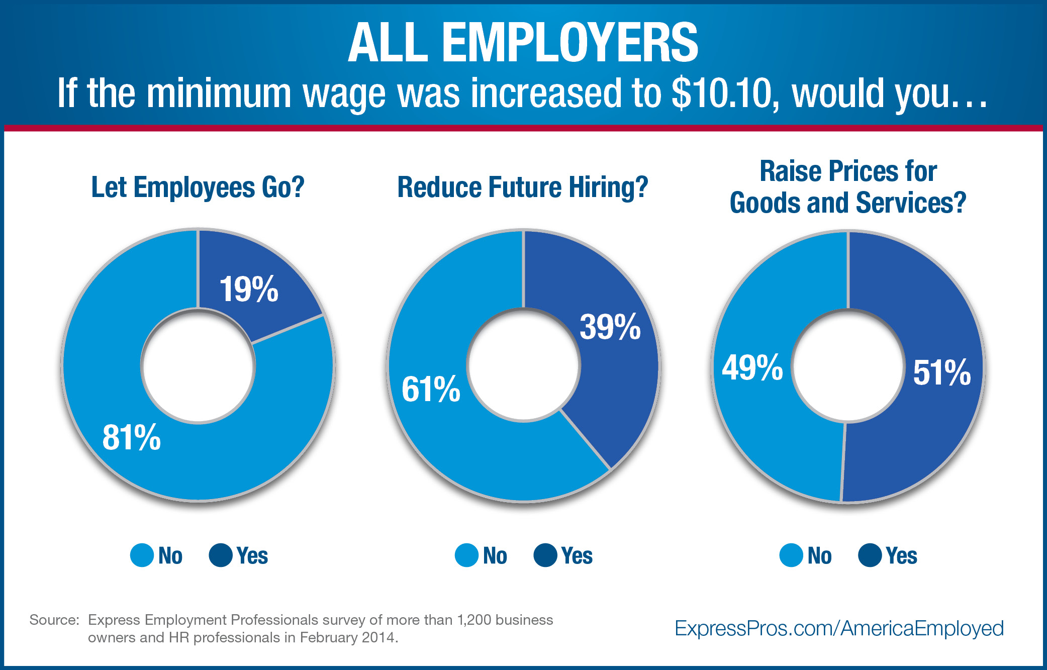 the benefits of increased minimum wage for companies and employees The effects of minimum wage increases on collective bargaining agreements determining employees' salaries and benefits of the increased minimum wage.