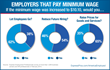 New Express Employment Professionals Survey of Employers Shows 38% of...