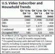 video subscriber multichannel trends media communications