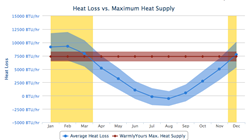 WarmlyYours Radiant Heating's online heat loss calculator features rich graphics and customized recommendations to make project planning easy.