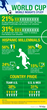 World Cup Mobile Insights Study Infographic