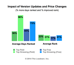 Impact of Version Updates and Prices Changes on Mobile App Discovery