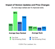 The Loadown: Version Updates and Price Changes of iOS Apps Deliver Up to 23% Better Rank and 96% More Days Ranked
