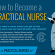 Porter and Chester Institute Creates Practical Nursing Infographic