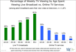 TDG: Late Millennial Television Sourcing Differs Dramatically from...