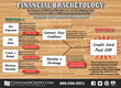 For March Madness, ACCC Releases Financial Bracketology to Help...