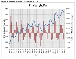 Pittsburgh Area RPI