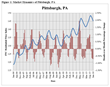 FNC Index: Latest Home Price Numbers Reveal Decrease in Pittsburgh...
