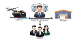 Automate freight quotes with the Freightos online network