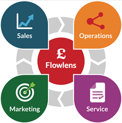The Flowlens Lifecycle - connecting all areas of your business