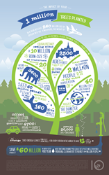 tentree million trees infographic