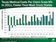 Rise in Medical Prices in Texas Contributed To Increase in Cost Per...