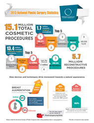 2013 Breast Augmentation Statistics