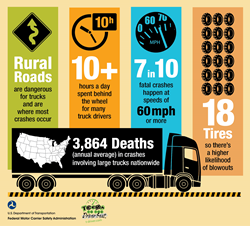 Large truck crash statistics.