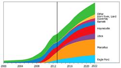 energy consultant company Ziff Energy chart