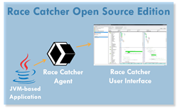 Race Catcher Open Source Edition