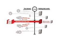 DDoS attack on hosting providers