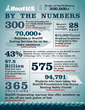 Boat Owners Association of The US: By the Numbers