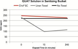 Foodservice sanitation