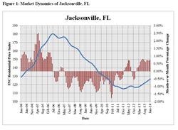 Jacksonville Residential Market Dynamics