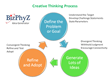 BizPhyZ wants to help stimulate the creative thinking at your organization!
