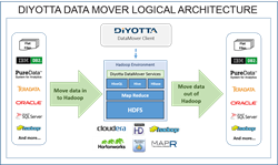 "diyotta elt hadoop mapr etl ""data integration"" ""big data"" oracle teradata db2 netezza datamover"