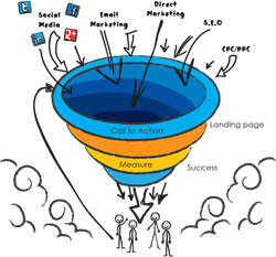 Internet Plus Social Media Marketing Funnel