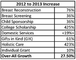 UBCF Program Growth