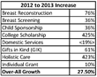 UBCF Announces Outstanding Program Growth in 2013
