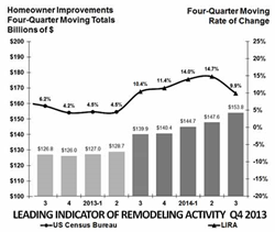 Leading Indicator Of Remodeling Activity by Harvard University