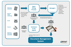 Digital Contract Management