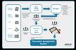 Digital Contract Management