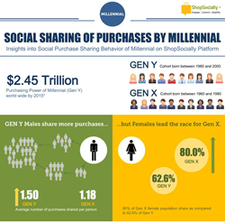 Social Sharing of Purchases by Millennial on ShopSocially Platform