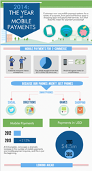 E-Complish Mobile Trends Infographic