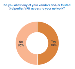 Spiceworks VPN survey