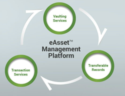 eOriginal's eAsset® Management platform extends digital transaction management capabilities
