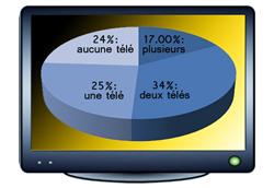 Sondage FrancePrix.fr