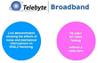 Telebyte Launches Live VDSL2 Vectoring Demo Tour at Fixed Access...