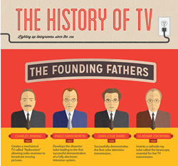 The History of TV