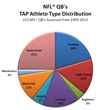 NFL QB TAP Athlete Types Distribution