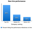 Graph: example of performance variance in corporate recruiting