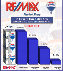 RE/MAX Results lead Twin Cities sold homes