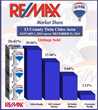 Twin Cities RE/MAX Results Celebrates Being Named Largest RE/MAX...