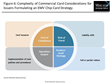 U.S. Commercial Card Issuers Formulating Strategy for EMV Compliance