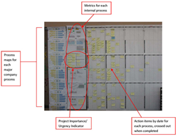 Lean Daily Management System Dashboard