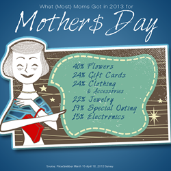 2014 mothers day marketing ideas for retailers